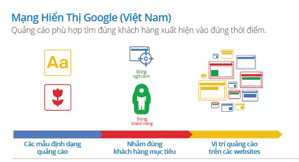 mang-hien-thi-google.png