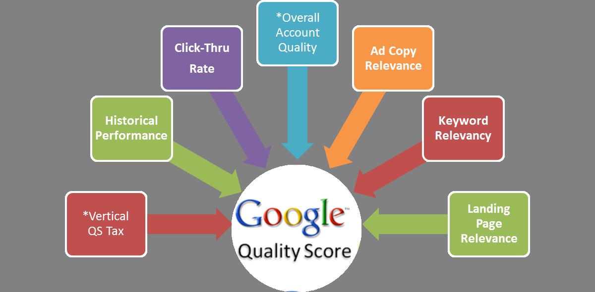 Tại-sao-cần-nâng-điểm-chất-lượng-và-cách-nâng-điểm-chất-lượng-trong-google-adwords.png
